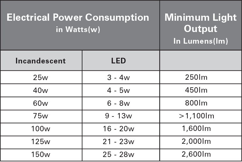 Learn More on lumen wattage chart