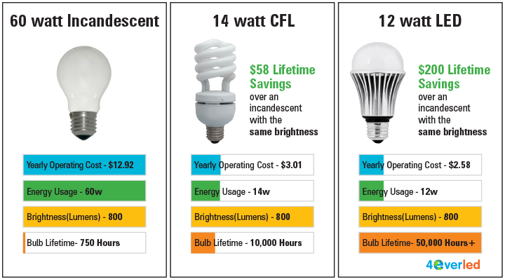 LED Light Bulb Brightness Scale & Color Charts