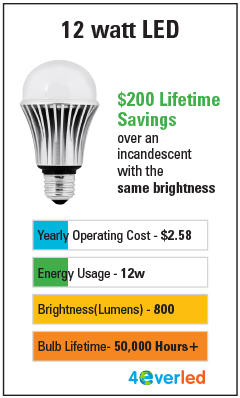 Incandescent Brightness Chart Cfl Led